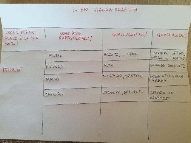tabella di progettazione
