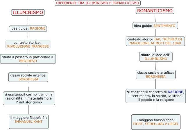 schema illuminismo romanticismo